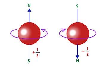 اسپین الکترون